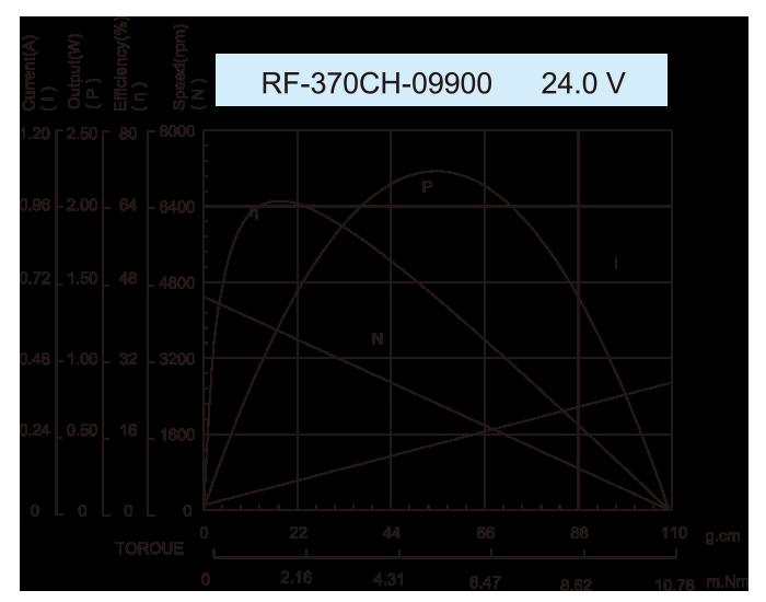 ギアボックスモーター-25JZG2431_RK-370CH-09900-24.0V