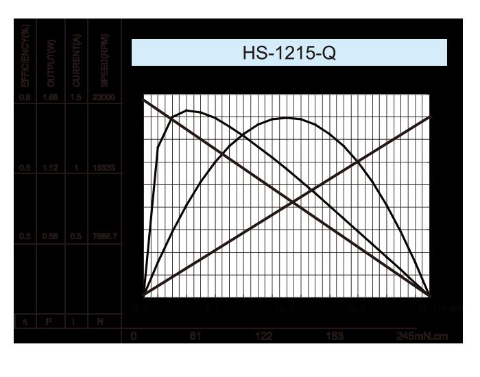 Coreless-DC-Motor_HS-1215-Q-2